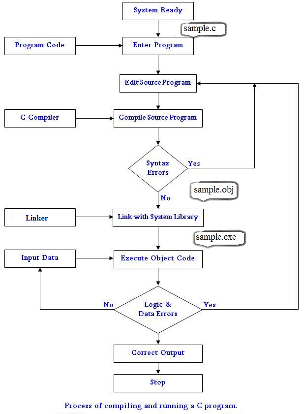 Process of Compiling and Running the C program